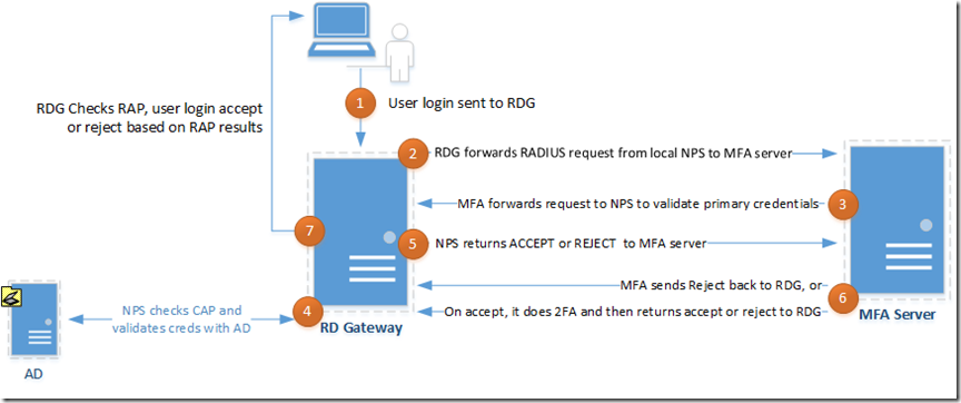 Step By Step – Using Windows Server 2012 R2 RD Gateway with
