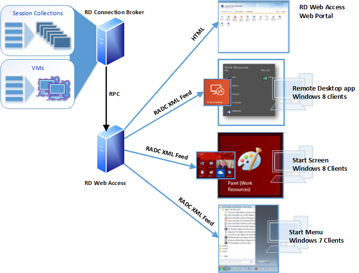 Working with RD Web Access in Windows Server 2012 R2 – RDS Gurus