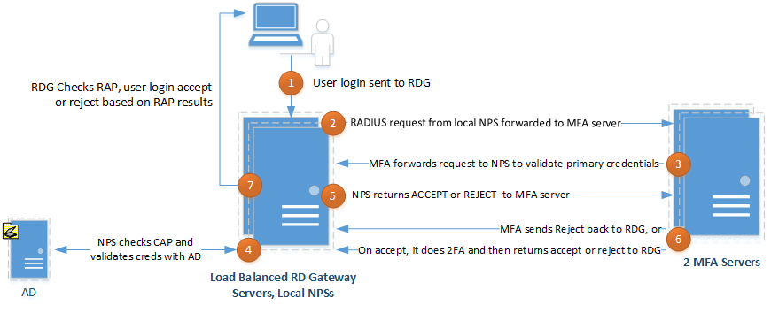 Creating a Highly Available Windows 2012 R2 RD Gateway