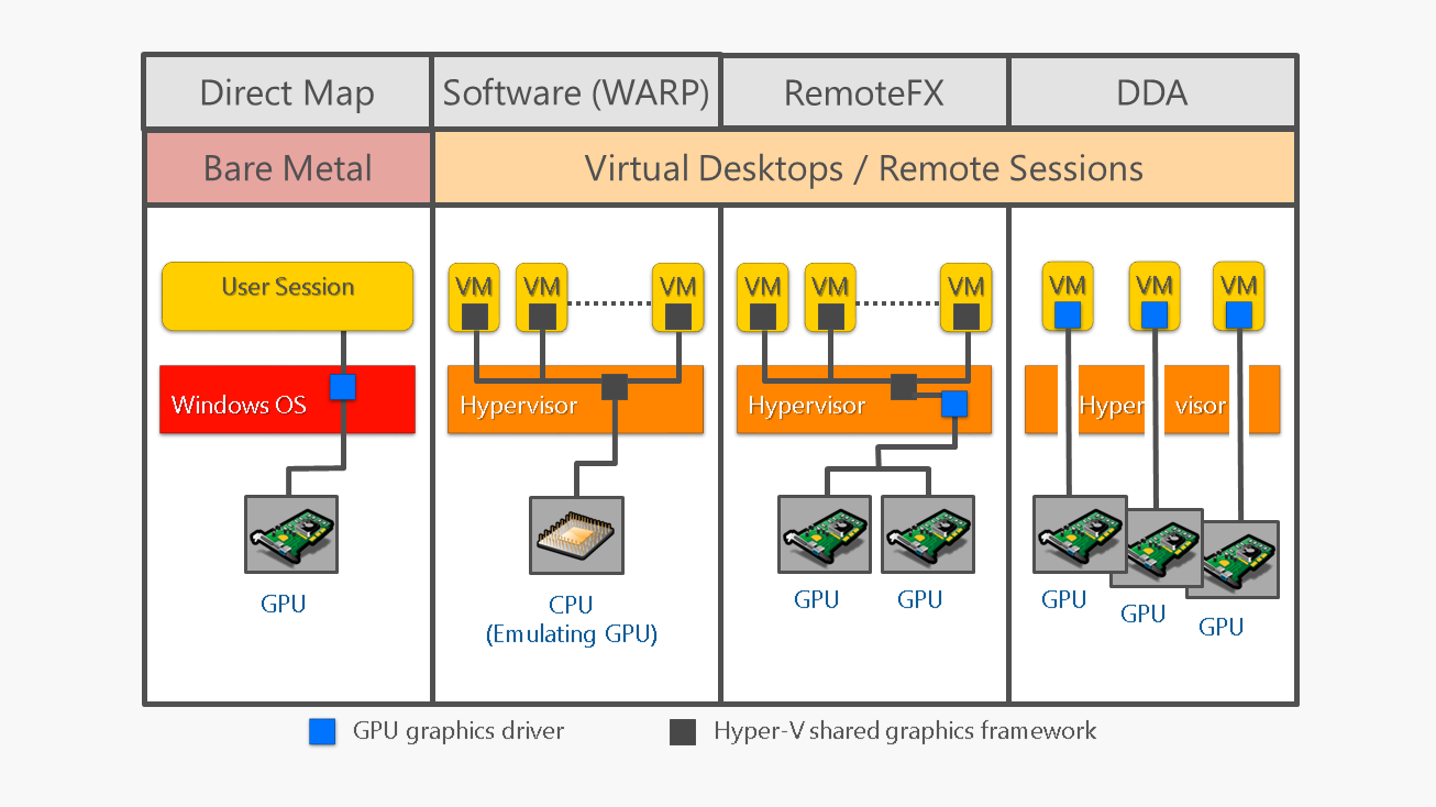 Remote End User Experience Benchmarking for Windows Server