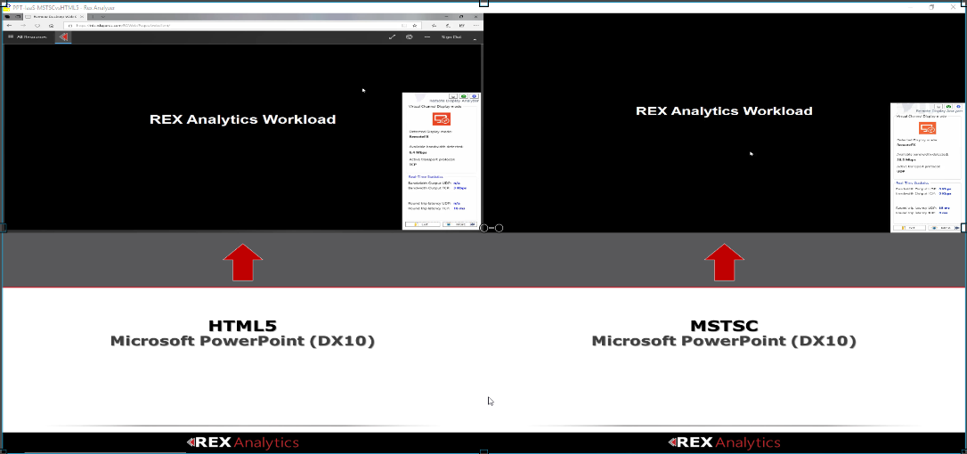 Test 6 – PowerPoint Presentation (DX10) Performance – Default Deployment